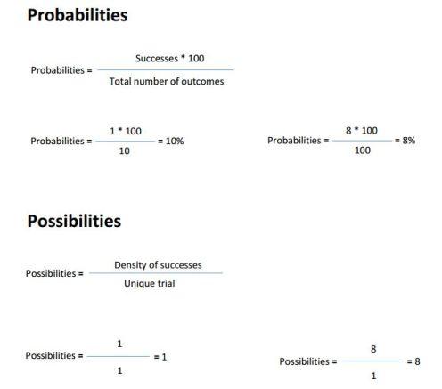 Possibilities vs Probabilities
